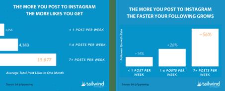 publication régulière sur instagram