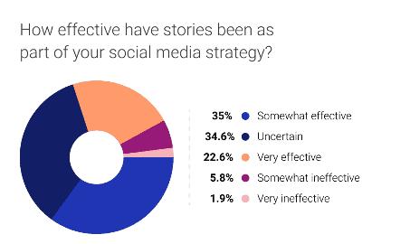 les types de publications les plus engageantes sur Instagram